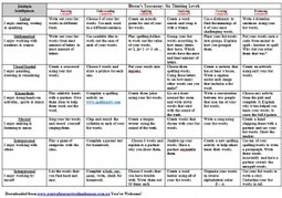 Spelling Matrix for Years 3/4/5 - Australian Curriculum Lessons | History | Scoop.it