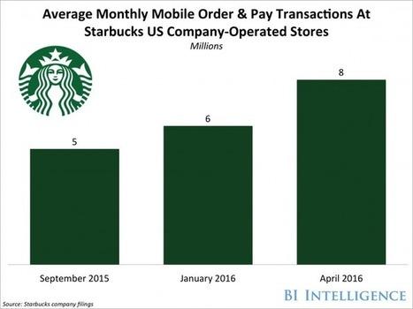 Starbucks' digital strategy drives sales | Le Oueb c'est bien. | Scoop.it