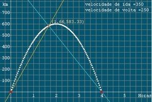 Portal do Professor - Interpretando Declividades em Gráficos: O Problema do Ponto sem Retorno | Aulas no Portal do Professor | Scoop.it