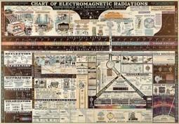 Radiaciones electromagnéticas (Infografía, 1944) | Pedalogica: educación y TIC | Scoop.it