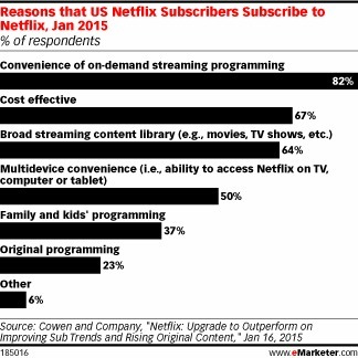Convenience, Cost and Content Power Netflix Uptake - eMarketer | Big Media (En & Fr) | Scoop.it