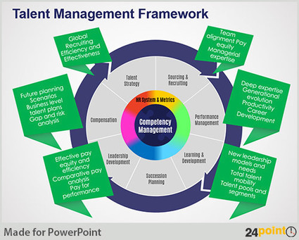 Examples of Talent Management Presentation Slides | PowerPoint Presentation Tools and Resources | Scoop.it