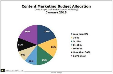 Content #Marketing is not an Act, but a Habit | via @Frank_Strong | Social Search & SEO | Scoop.it