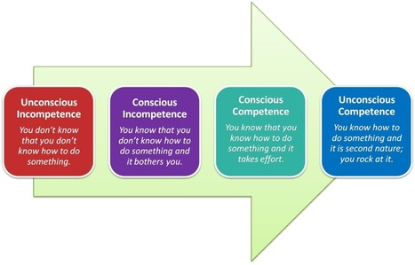 Applying a Psychology Based Model to Improve Business Processes | Coachingtools | Scoop.it