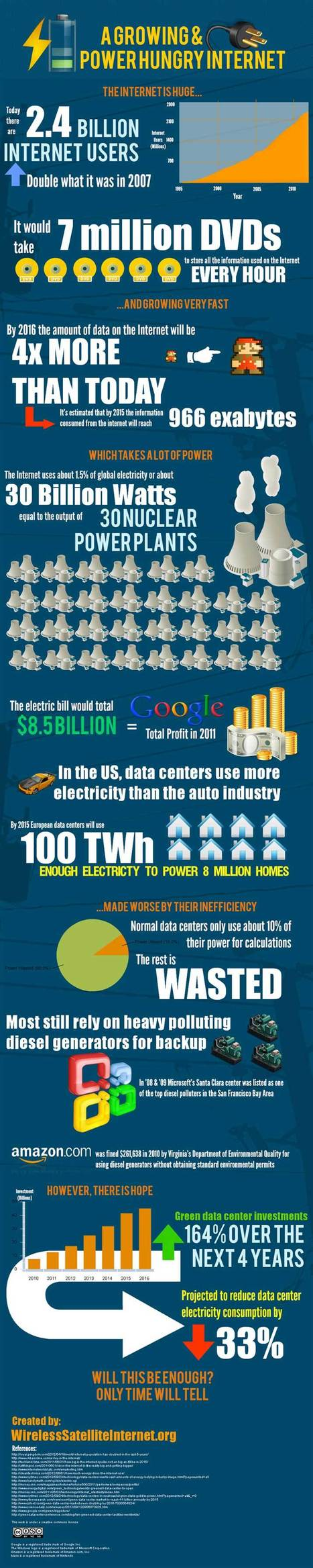 How Much Is the Internet's Electric Bill? [INFOGRAPHIC] | No(n)sense | Scoop.it