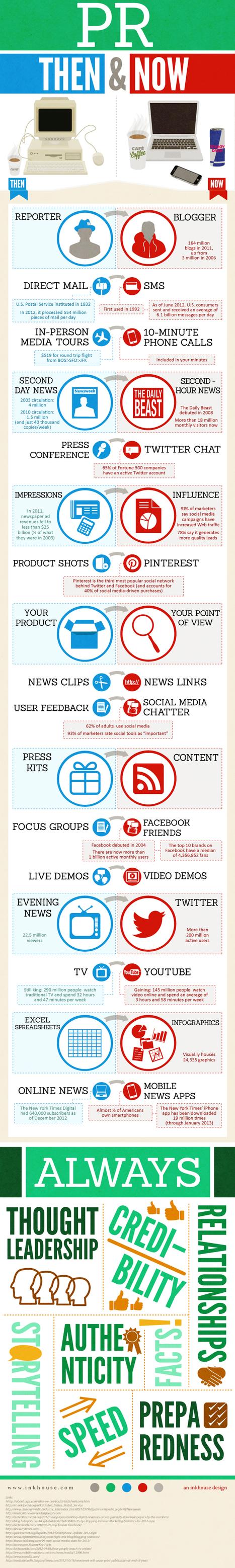 Culture RP » Infographie de l'évolution du métiers des PRs – RP | Social Media tips, tools & beyond | Scoop.it