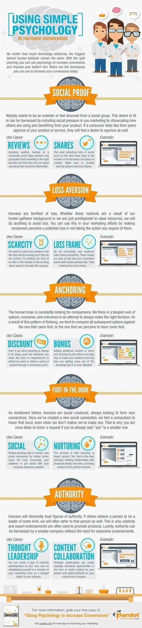 [infografica] Aumentare le conversioni usando la psicologia | Personal Branding | Scoop.it