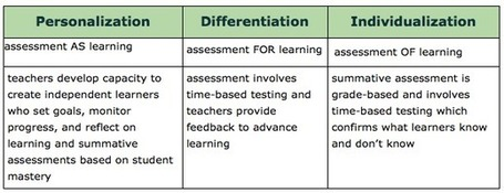 Personalization: Assessment AS Learning | Cool School Ideas | Scoop.it