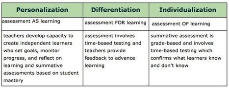 Personalization: Assessment AS Learning | TEACHING ENGLISH FROM A CONSTRUCTIVIST PERSPECTIVE | Scoop.it