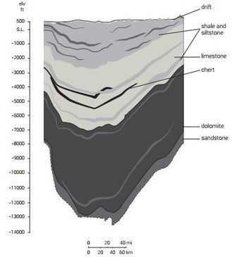 The enigma of large cratonic basins | Conformable Contacts | Scoop.it