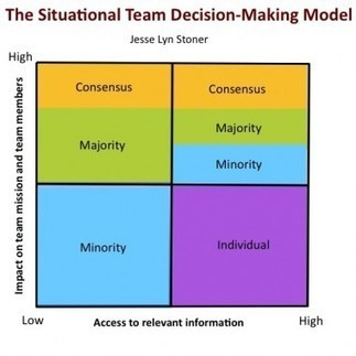 Situational Team Decision-Making: Collaboration Does Not Require Consensus | Homo Agilis (Collective Intelligence, Agility and Sustainability : The Future is already here) | Scoop.it
