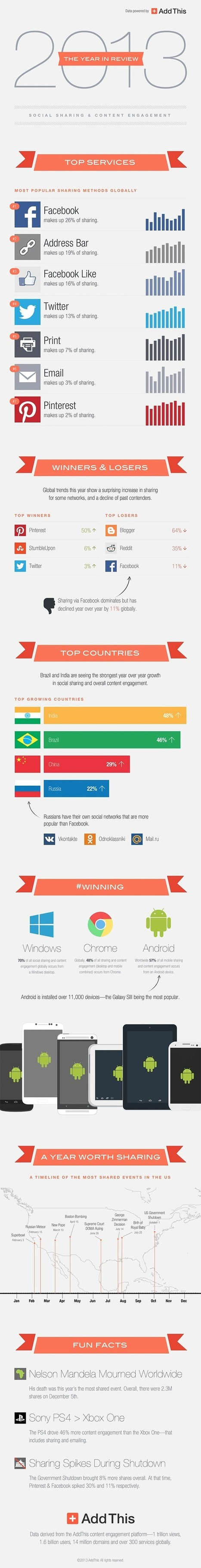 Social Sharing Stats 2013: Twitter Up, Facebook Down, Android Over iPhone [INFOGRAPHIC] - AllTwitter | Better know and better use Social Media today (facebook, twitter...) | Scoop.it