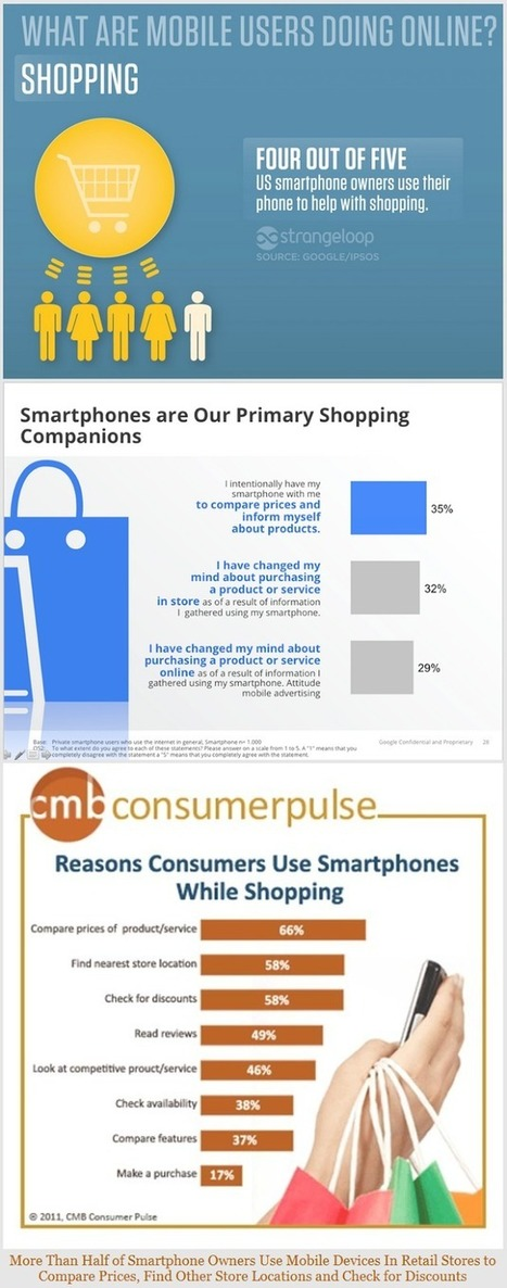How Smartphones are transforming the shopping experience ? | Health & Digital Tech Magazine - 2016 | Scoop.it