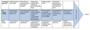 Publication method | Knowledge Practices | Scoop.it