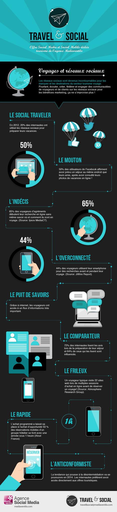 e-tourisme: le profil de l'e-consommateur sur les réseaux sociaux | Marketing digital | Scoop.it