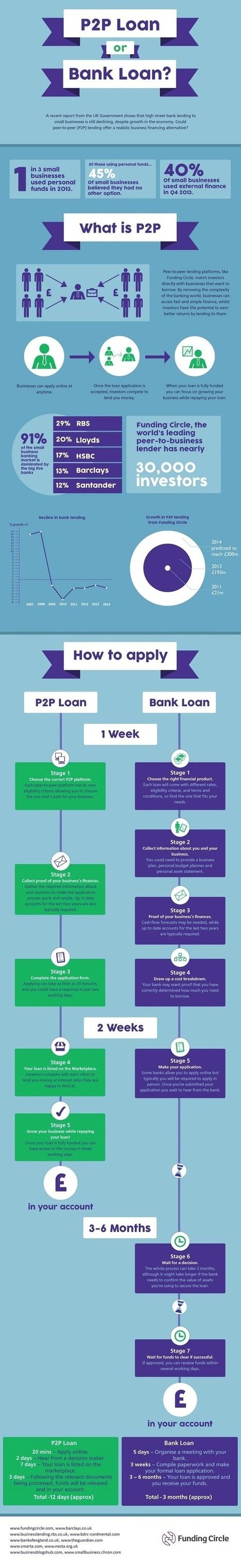 Peer-to-Peer Loan vs. Bank Loan (Infographic) | Crowdfunding | Scoop.it