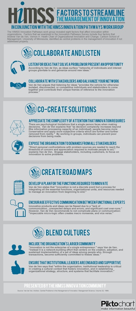 managing-innovation-5.jpg (1534x3510 pixels) | Spaces for Innovation | Scoop.it