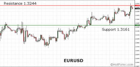 EURUSD trading higher ahead of the New Home Sales report due from the United States | HotForex Blog | EURUSD trading higher ahead of the New Home Sales report due from the United States | Scoop.it