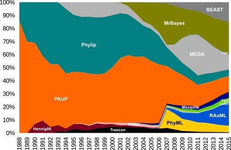 PhyloBotanist: The popularity of phylogenetic programs over the years   The science toolbox   Scoop.it