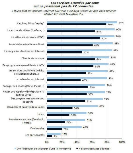 Qu'attendent les consommateurs de la TV connectée ? | E-Transformation des médias (TV, Radio, Presse...) | Scoop.it