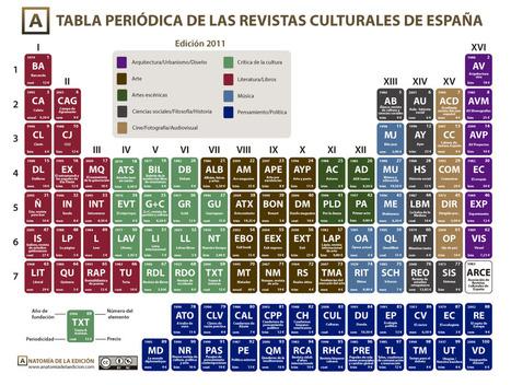 NOSOLOLIBROS: Tabla periódica de las revistas culturales | Fomento de la lectura | Scoop.it