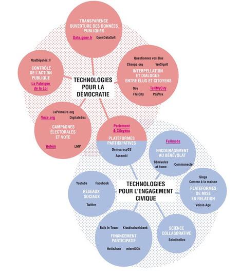 CARTOGRAPHIE non-exhaustive de la TECH CIVIQUE en France / DP du #mardigital #civictech | actions de concertation citoyenne | Scoop.it