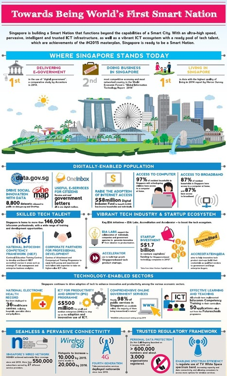 Discover the reasons why Singapore is ready to be the Smart Nation...   Singapore News   Scoop.it