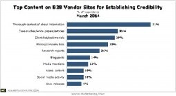 What B2B Buyers Want to See on Vendor Websites | telcom marketing | Scoop.it