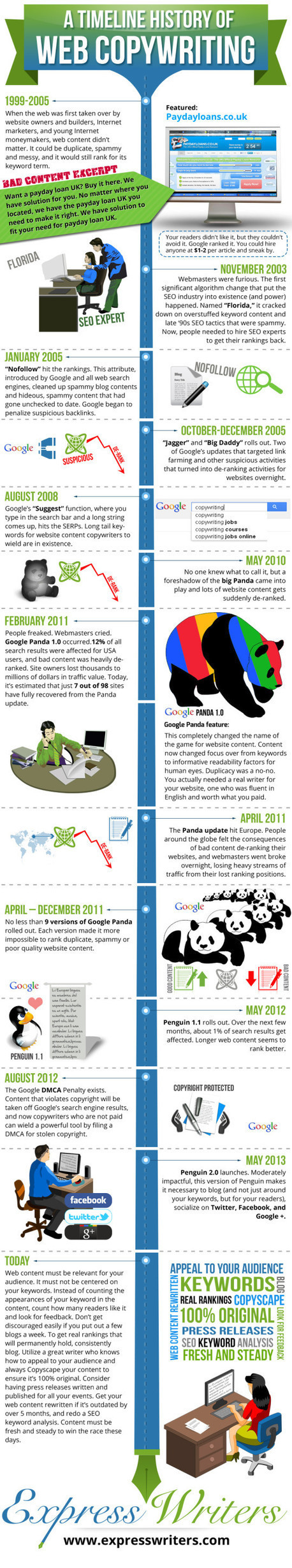 Infographic: A Timeline History of SEO and Web Copywriting - Copywriting Agency – Writing Services | Express Writers | SEO Cognition | Scoop.it