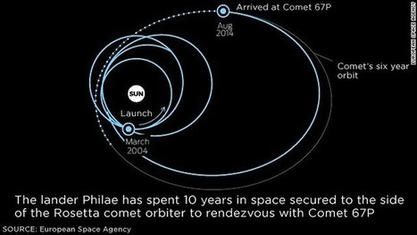 3, 2, 1 ... Contact. Philae lander is talking | Politically Incorrect | Scoop.it