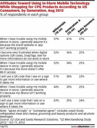 Consumers Expect Effectiveness From In-Store Mobile Offerings | Retailing Trends | Scoop.it