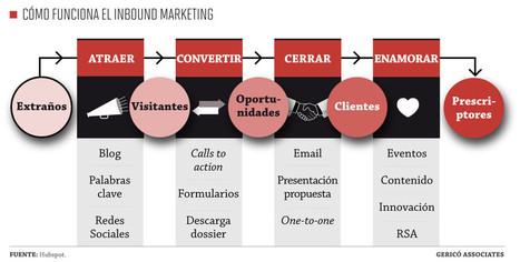 2014: Estas son las nuevas tendencias en marketing juridico | Marketing jurídico | Scoop.it