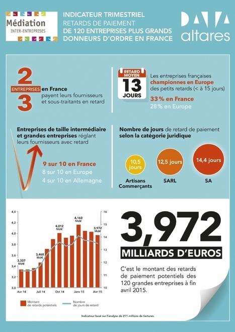 Infographie | Les PME, premières victimes des retards de paiement | Directeur Financier | Scoop.it