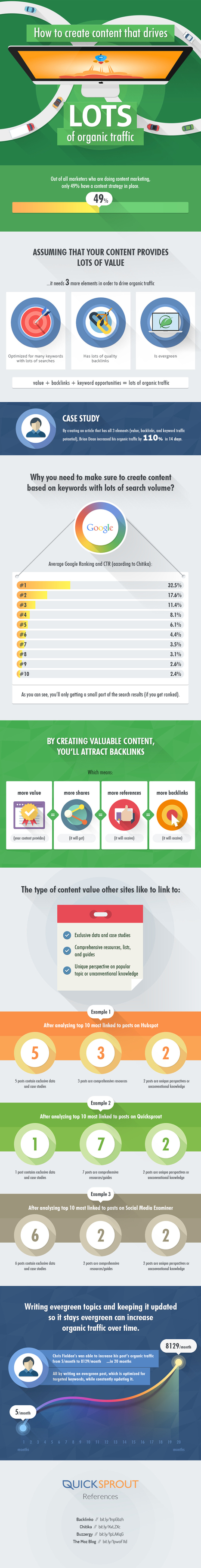 How to Create Content That Drives Organic Traffic #infographic | MarketingHits | Scoop.it