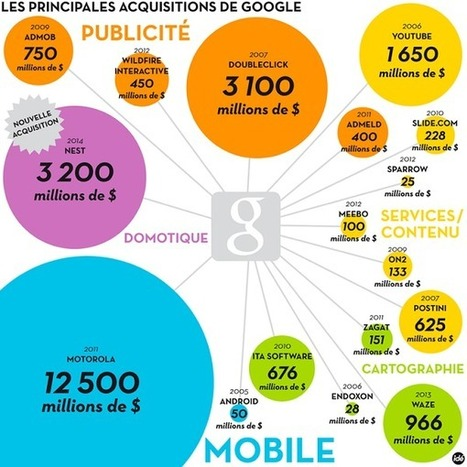 SEO : Comment Google gère ses acquisitions ? - RESONEO | Digital Martketing 101 | Scoop.it