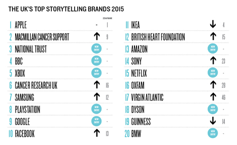 The UK's top storytelling brands 2015 | Food&Bev - Edible News (FMCG & Retail) | Scoop.it
