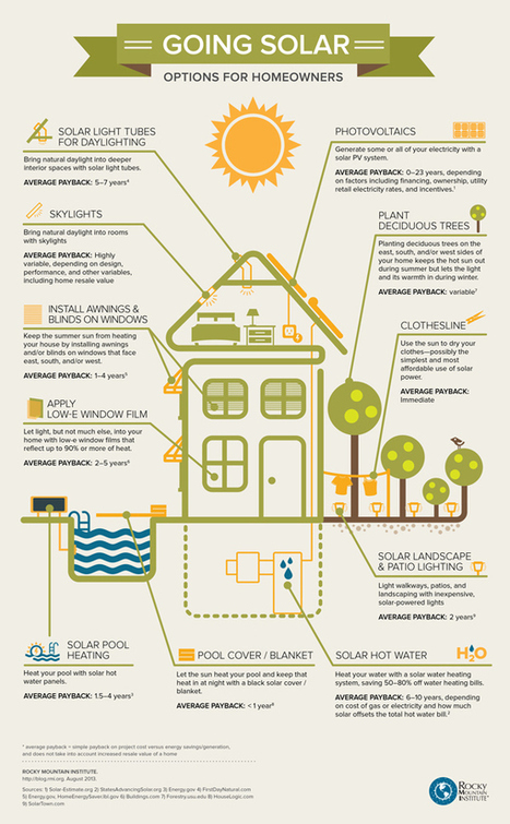 Save Energy & Save Money Using The Sun Intelligently In These 10 Ways | Sustain Our Earth | Scoop.it