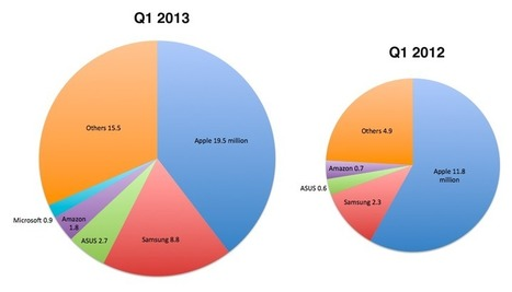 Pie charts of the day: Tablet sales grew 140% year over year - Apple 2.0 | Real Estate Plus+ Daily News | Scoop.it