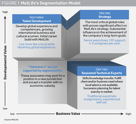 MetLife's Global Mobility Surge | Talent Management | Scoop.it