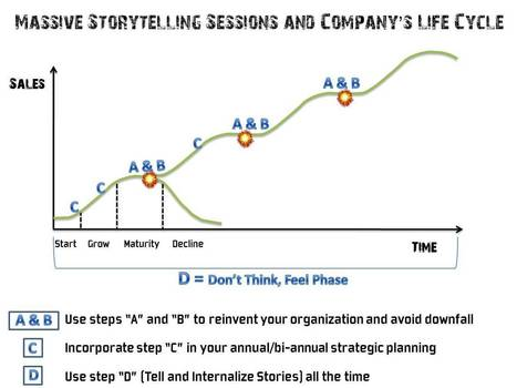 Massive Storytelling Sessions | Management Innovation eXchange | Innovative approaches to Leadership and Management | Scoop.it