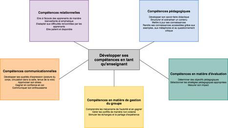 Comment développer ses compétences en tant qu'enseignant ? | Cartes mentales | Scoop.it