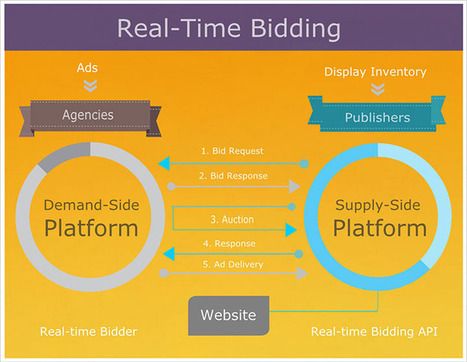The Agency in the Age of Real-Time Bidding | Tout sur le RTB | Scoop.it