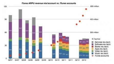 iTunes users spend a lot on apps and music, not so much on ebooks (chart) | Ebook and Publishing | Scoop.it