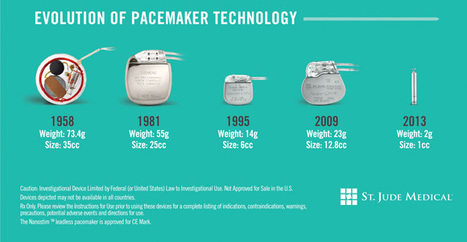 Pacemaker Okayed in Europe Is One-Tenth the Size of Those Used Now | Amazing Science | Scoop.it