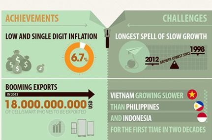 An Update on Vietnam's Recent Economic Development July 2013: Key Findings | Vietnam | Scoop.it