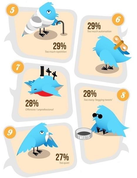 Twitter : 22 raisons pour lesquelles vous perdez des followers | Reseaux sociaux professionnels...pourquoi faire ? | Scoop.it