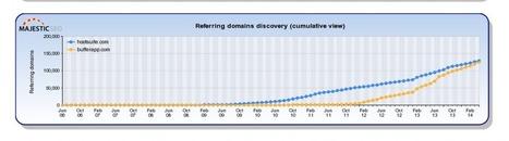 An In-Depth Inbound Marketing Audit of Buffer - Eli Overbey | SEO & Web Design Updates | Scoop.it