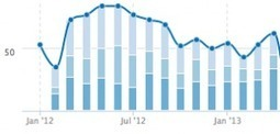 SEO Results and Effects of WordPress - A Case Study | Points ... | Create your first Topic | Scoop.it