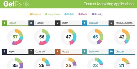 Scoop.it Ranks Best Content Marketing Software App | Google Plus and Social SEO | Scoop.it