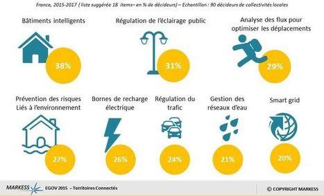 Smart City : des projets de transition énergétique innovants et durables   Prévention et Signalisation Routière   Scoop.it